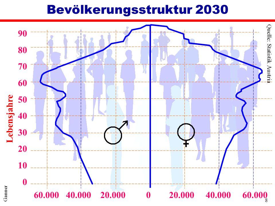 Bevölkerungsstruktur 2030
