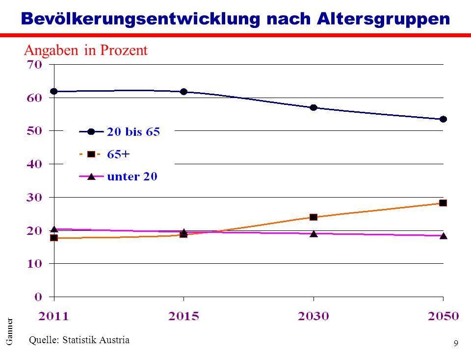 Bevölkerungsentwicklung nach Altersgruppen
