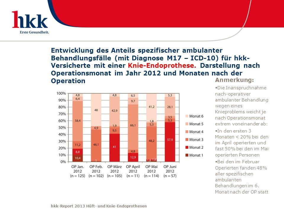 Entwicklung des Anteils spezifischer ambulanter Behandlungsfälle (mit Diagnose M17 – ICD-10) für hkk-Versicherte mit einer Knie-Endoprothese. Darstellung nach Operationsmonat im Jahr 2012 und Monaten nach der Operation