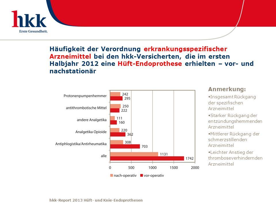 Häufigkeit der Verordnung erkrankungsspezifischer Arzneimittel bei den hkk-Versicherten, die im ersten Halbjahr 2012 eine Hüft-Endoprothese erhielten – vor- und nachstationär