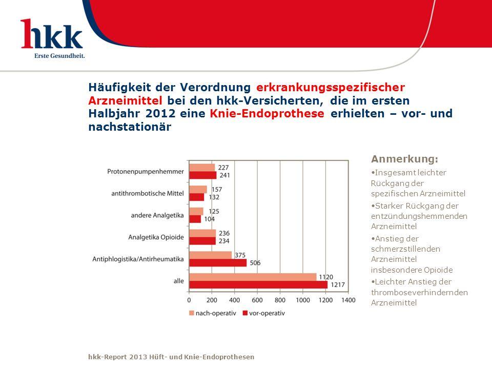 Häufigkeit der Verordnung erkrankungsspezifischer Arzneimittel bei den hkk-Versicherten, die im ersten Halbjahr 2012 eine Knie-Endoprothese erhielten – vor- und nachstationär