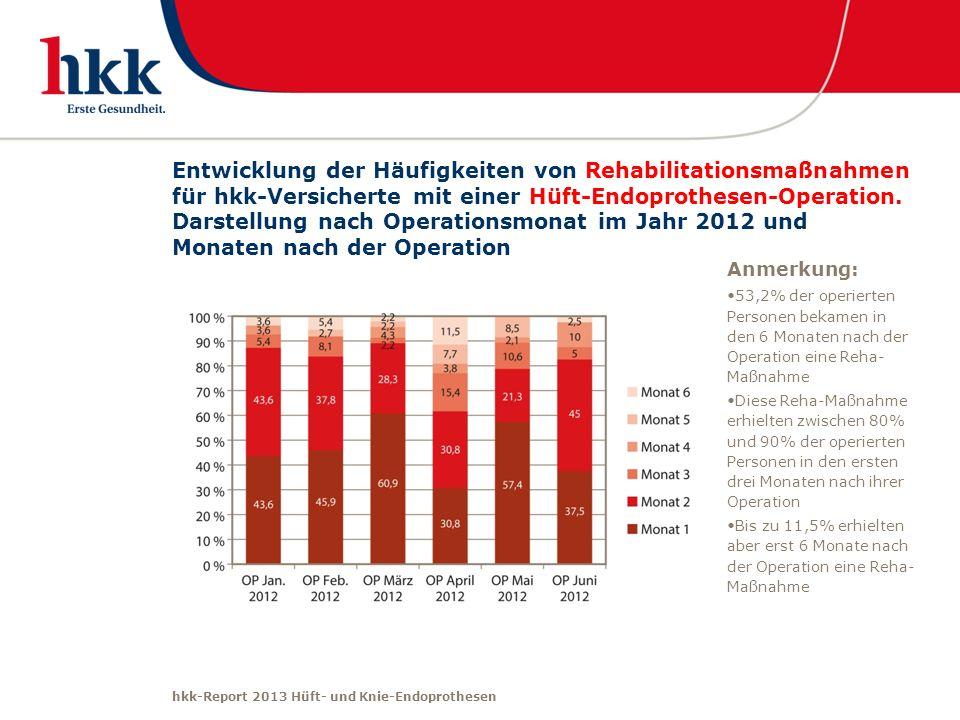Entwicklung der Häufigkeiten von Rehabilitationsmaßnahmen für hkk-Versicherte mit einer Hüft-Endoprothesen-Operation. Darstellung nach Operationsmonat im Jahr 2012 und Monaten nach der Operation
