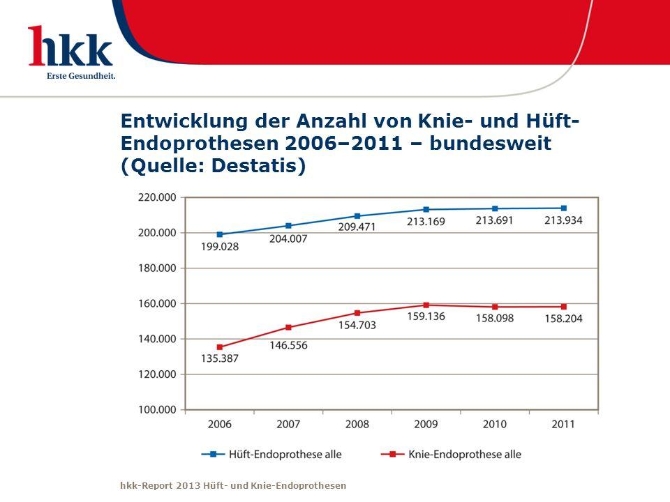 Entwicklung der Anzahl von Knie- und Hüft-Endoprothesen 2006–2011 – bundesweit (Quelle: Destatis)
