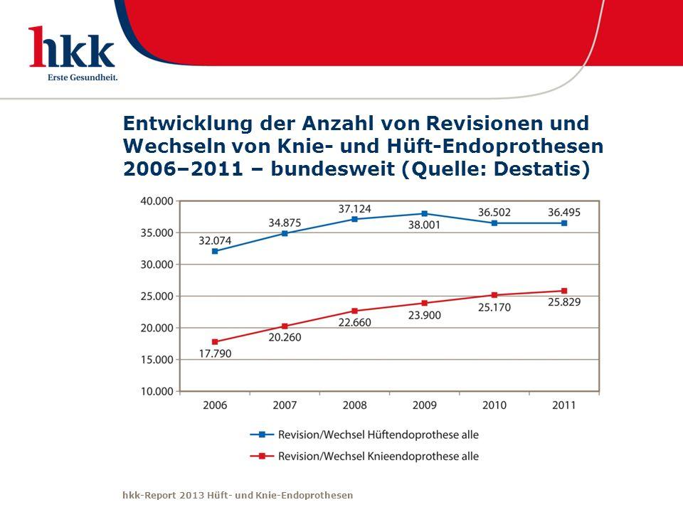 Entwicklung der Anzahl von Revisionen und Wechseln von Knie- und Hüft-Endoprothesen 2006–2011 – bundesweit (Quelle: Destatis)