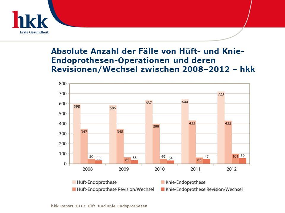 Absolute Anzahl der Fälle von Hüft- und Knie-Endoprothesen-Operationen und deren Revisionen/Wechsel zwischen 2008–2012 – hkk