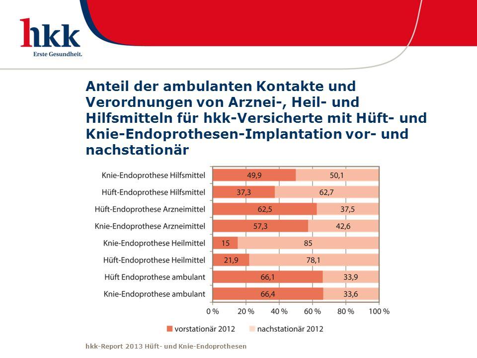Anteil der ambulanten Kontakte und Verordnungen von Arznei-, Heil- und Hilfsmitteln für hkk-Versicherte mit Hüft- und Knie-Endoprothesen-Implantation vor- und nachstationär