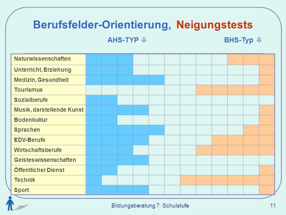 Berufsfelder-Orientierung, Neigungstests