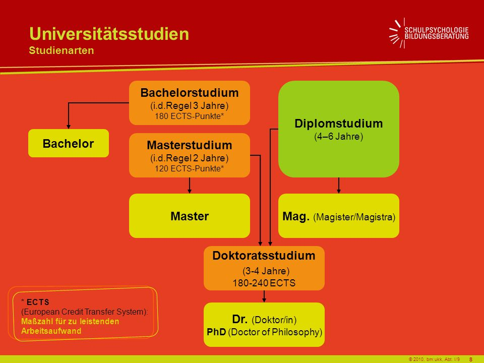 Universitätsstudien Studienarten