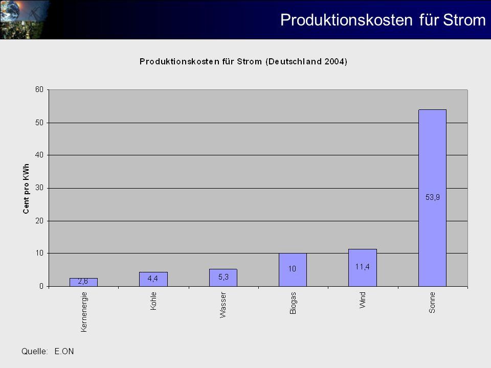 Produktionskosten für Strom