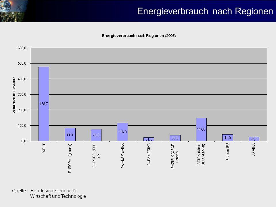 Energieverbrauch nach Regionen
