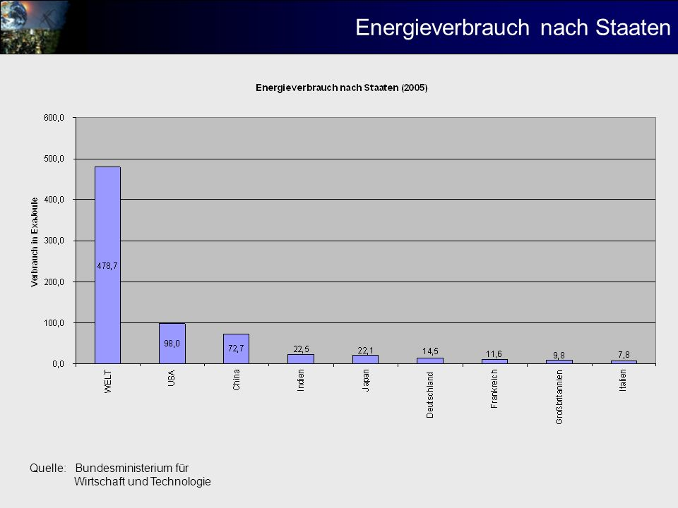 Energieverbrauch nach Staaten