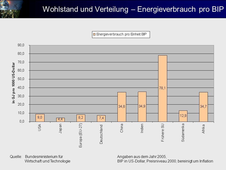 Wohlstand und Verteilung – Energieverbrauch pro BIP