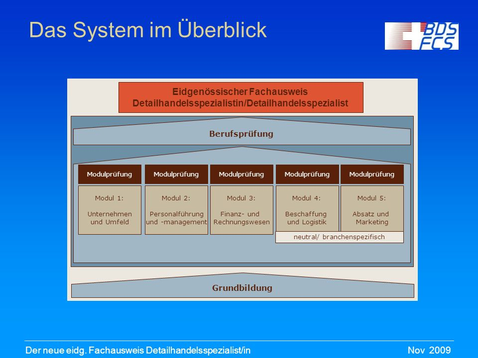 Das System im Überblick
