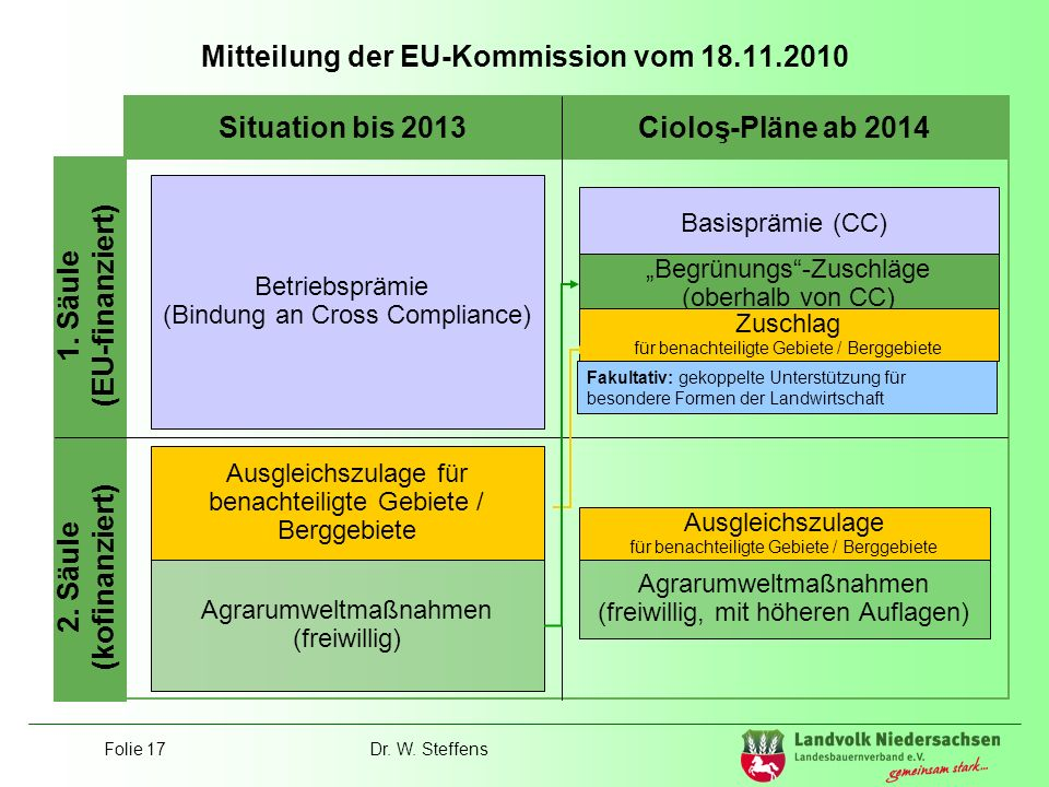 Mitteilung der EU-Kommission vom 18.11.2010