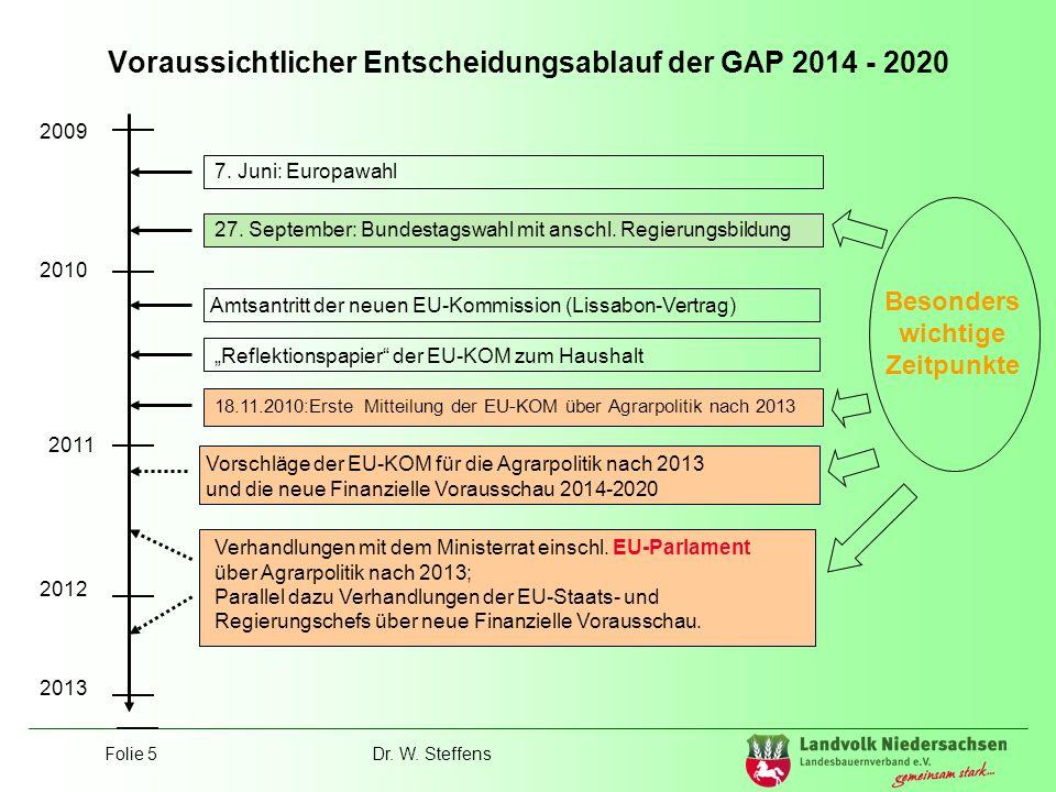Voraussichtlicher Entscheidungsablauf der GAP 2014 - 2020
