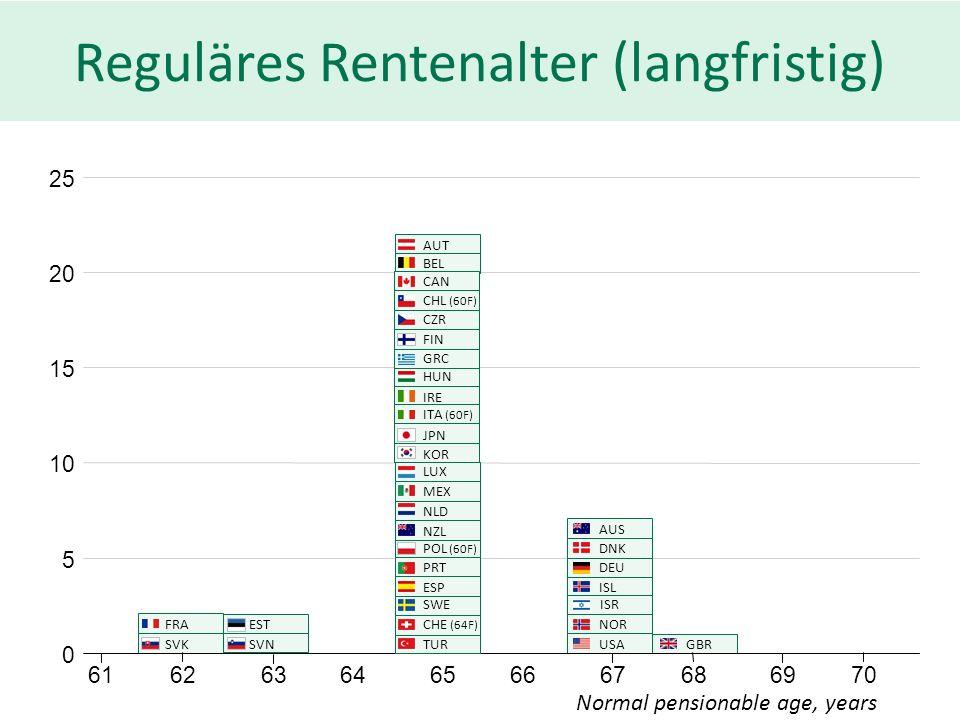 Reguläres Rentenalter (langfristig)