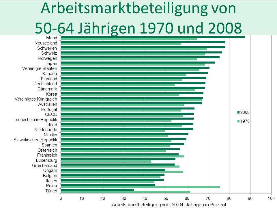 Arbeitsmarktbeteiligung von 50-64 Jährigen 1970 und 2008