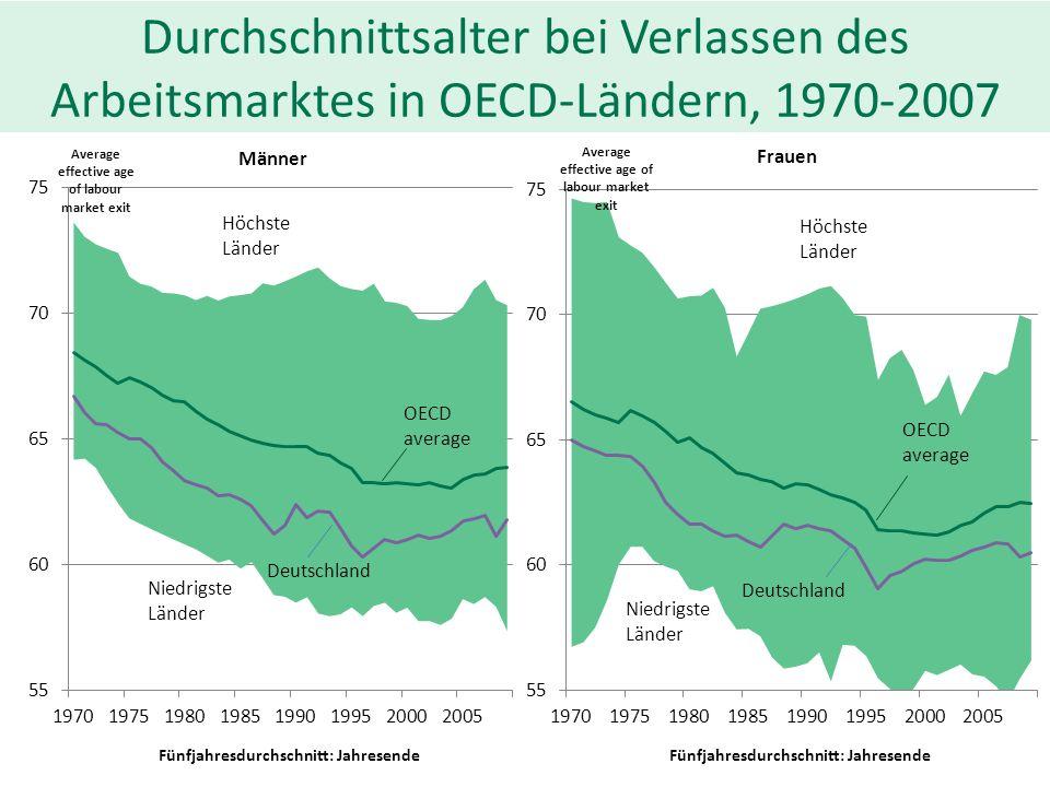 Durchschnittsalter bei Verlassen des Arbeitsmarktes in OECD-Ländern, 1970-2007