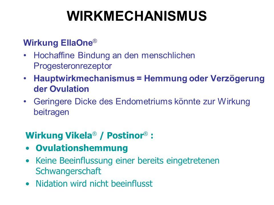 WIRKMECHANISMUS Wirkung EllaOne®