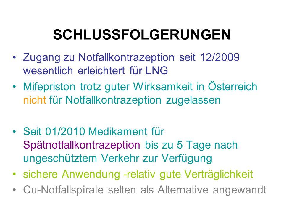 SCHLUSSFOLGERUNGEN Zugang zu Notfallkontrazeption seit 12/2009 wesentlich erleichtert für LNG.