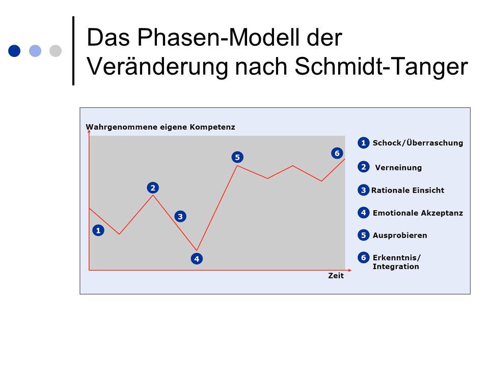 Das Phasen-Modell der Veränderung nach Schmidt-Tanger