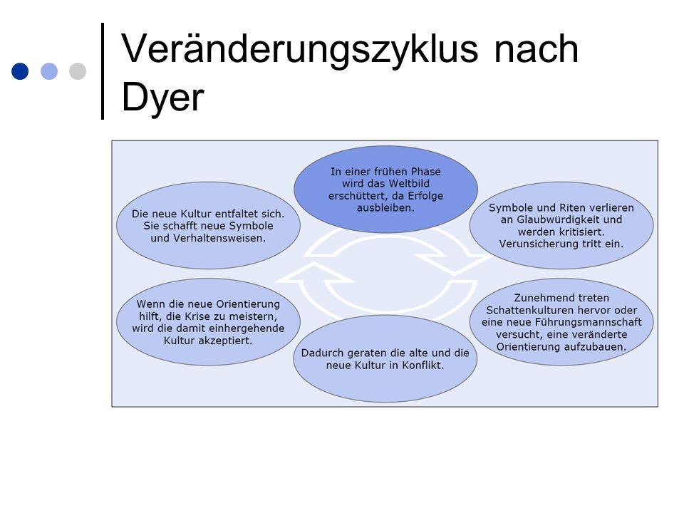 Veränderungszyklus nach Dyer