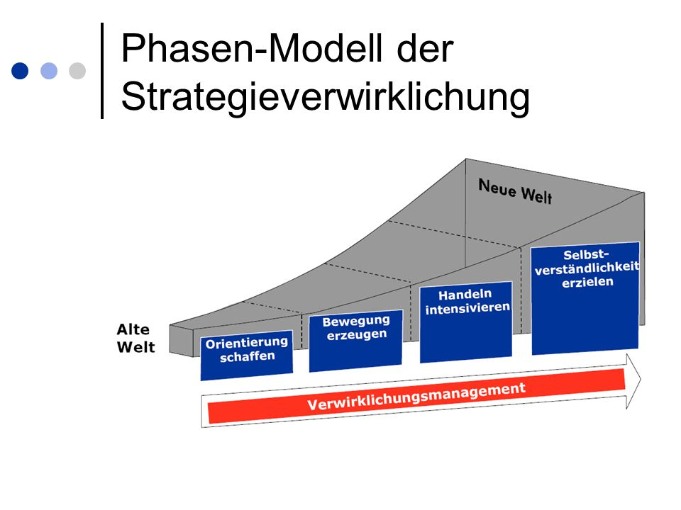 Phasen-Modell der Strategieverwirklichung