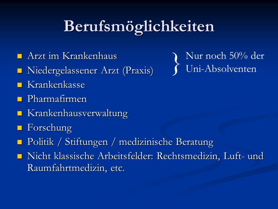 } Berufsmöglichkeiten Nur noch 50% der Arzt im Krankenhaus