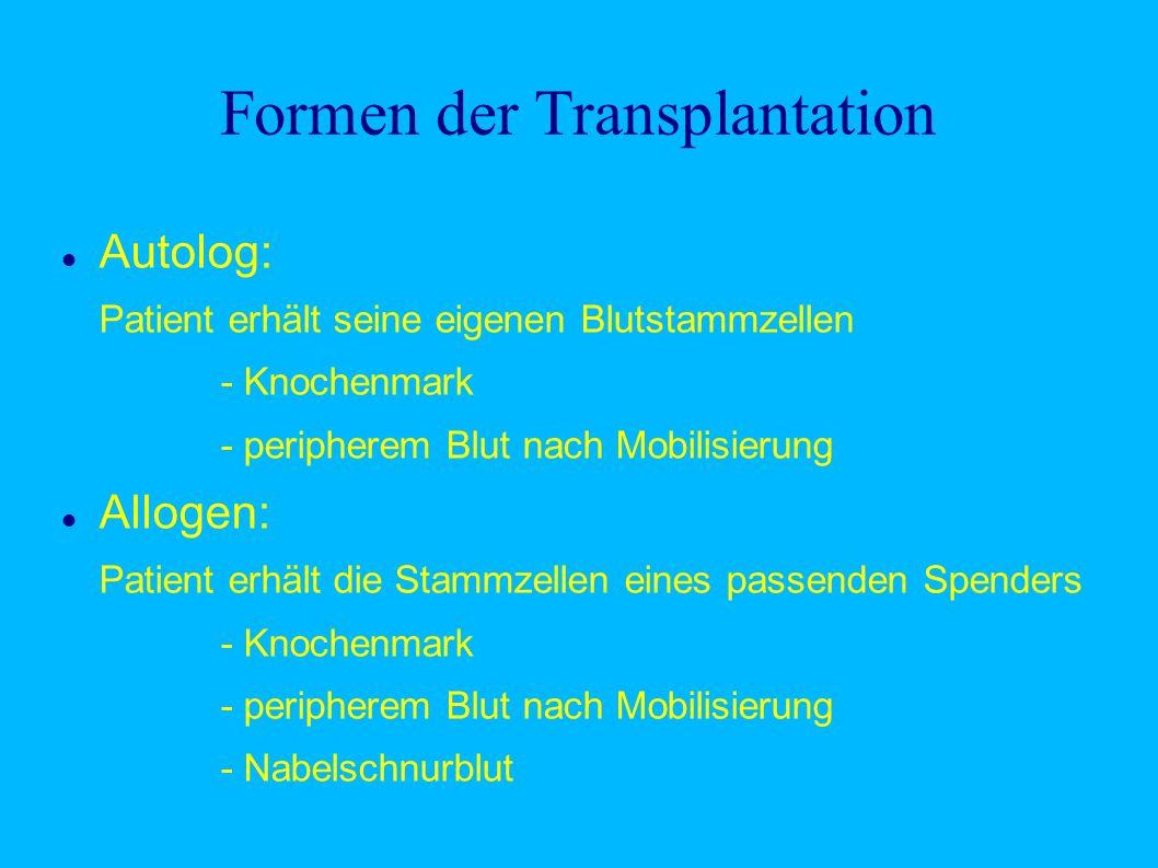 Formen der Transplantation