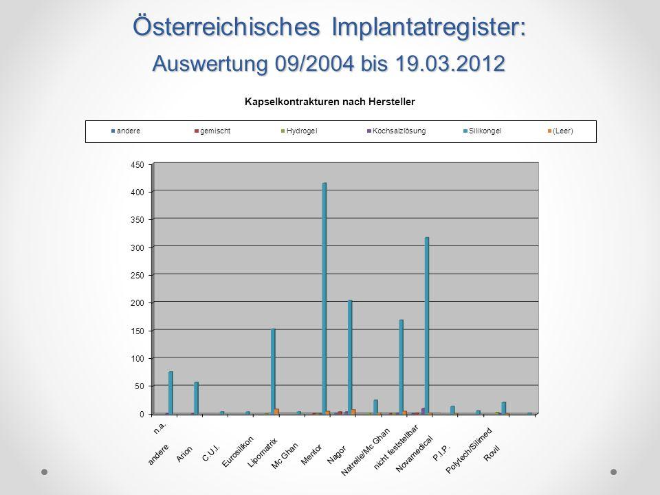 Österreichisches Implantatregister: