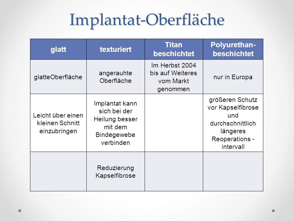 Implantat-Oberfläche