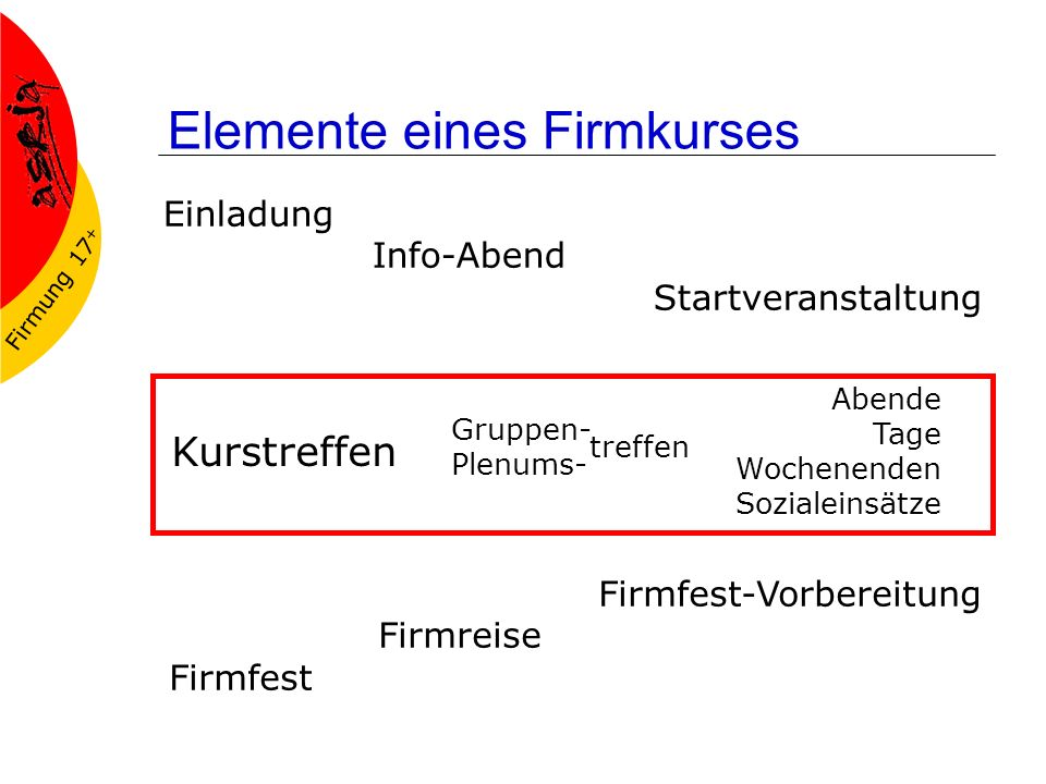 Elemente eines Firmkurses
