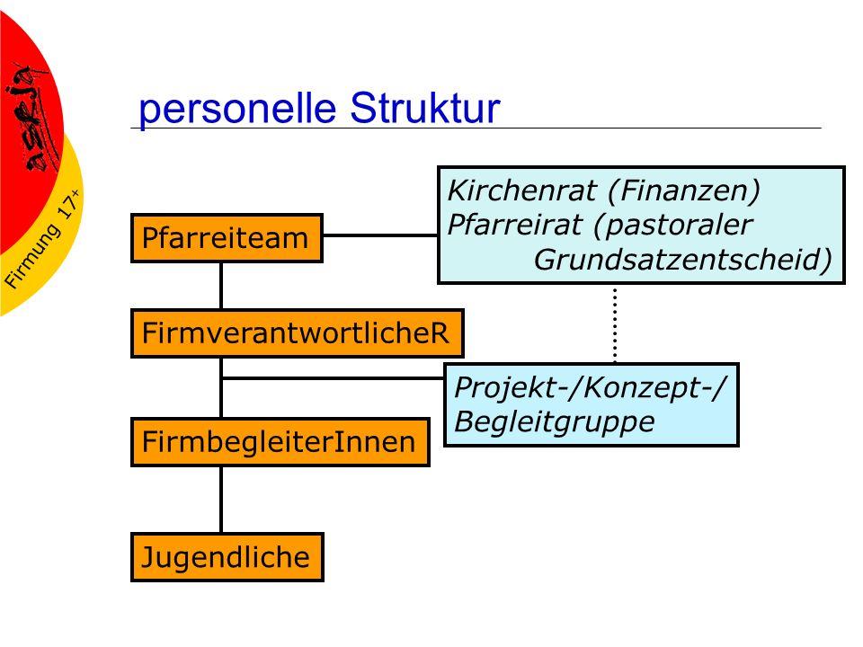 personelle Struktur Kirchenrat (Finanzen) Pfarreirat (pastoraler Grundsatzentscheid) Pfarreiteam.