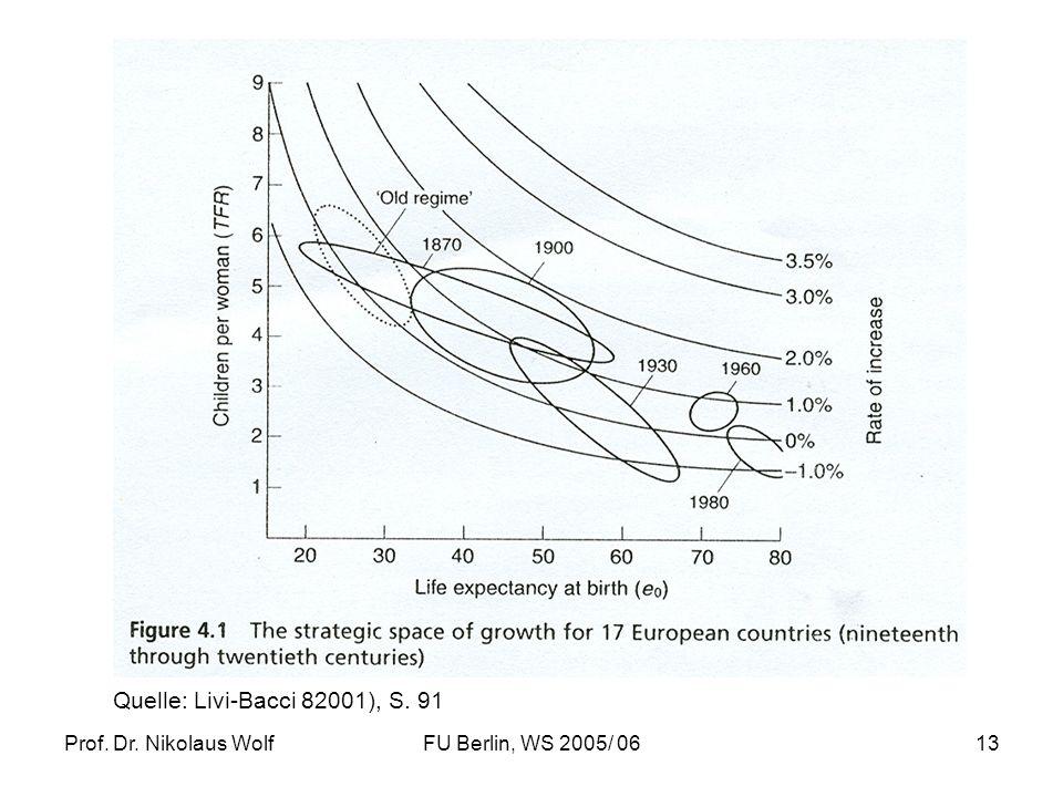 Quelle: Livi-Bacci 82001), S. 91 Prof. Dr. Nikolaus Wolf