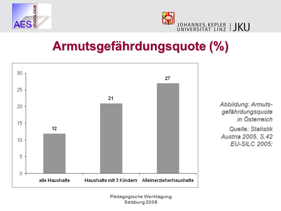 Armutsgefährdungsquote (%)