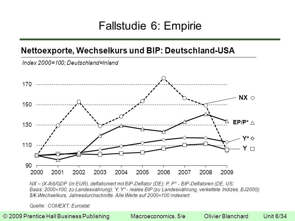 Fallstudie 6: Empirie Nettoexporte, Wechselkurs und BIP: Deutschland-USA. Index 2000=100; Deutschland=Inland.