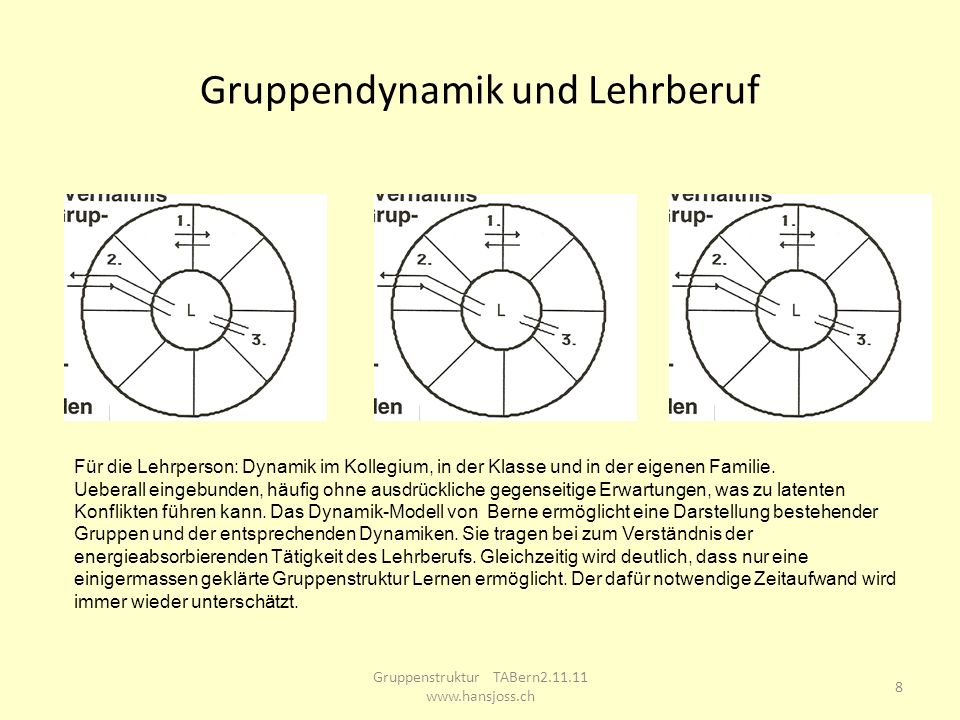 Gruppendynamik und Lehrberuf