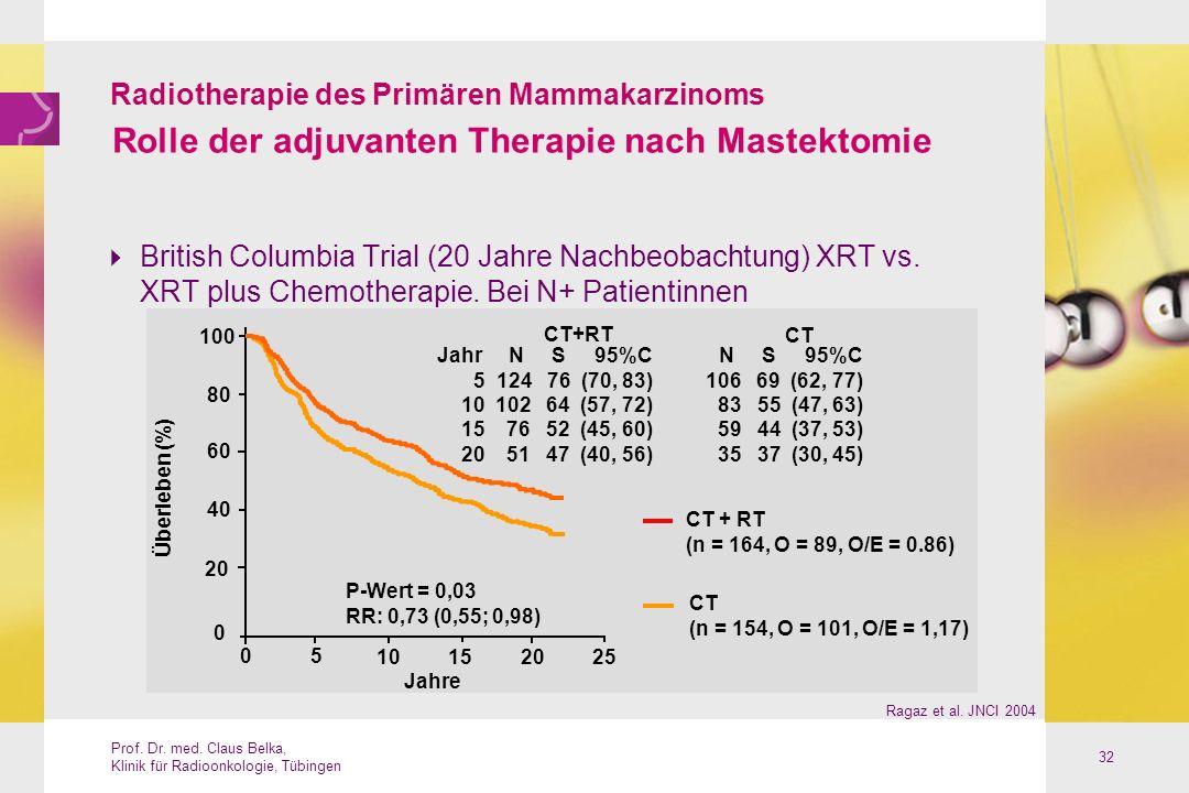 Rolle der adjuvanten Therapie nach Mastektomie