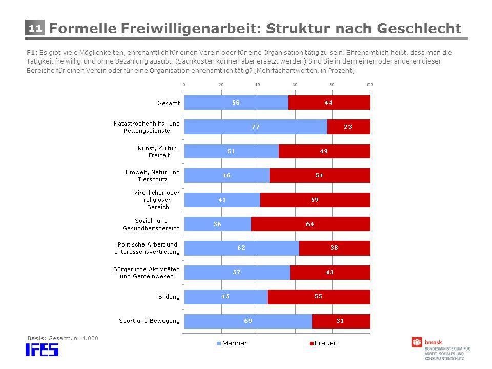 Formelle Freiwilligenarbeit: Struktur nach Geschlecht