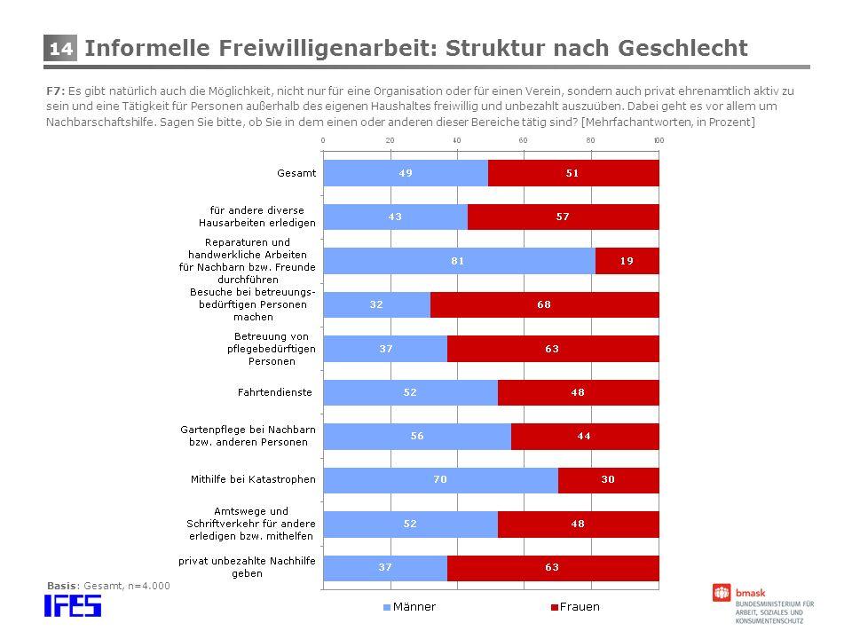 Informelle Freiwilligenarbeit: Struktur nach Geschlecht