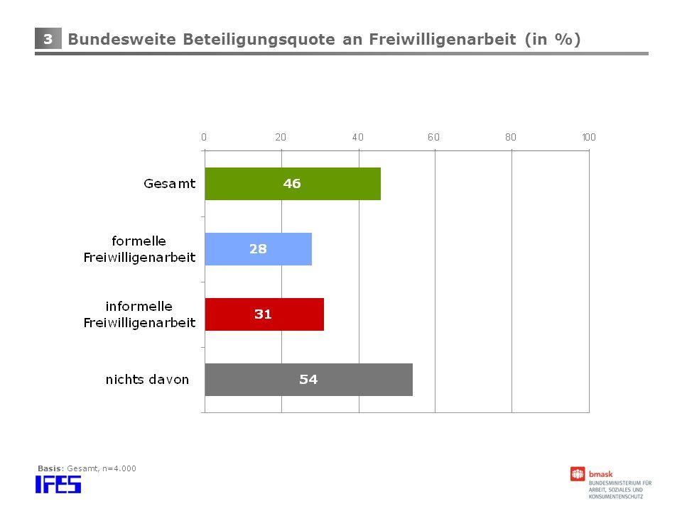 Bundesweite Beteiligungsquote an Freiwilligenarbeit (in %)