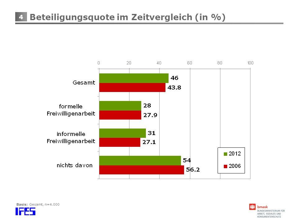 Beteiligungsquote im Zeitvergleich (in %)
