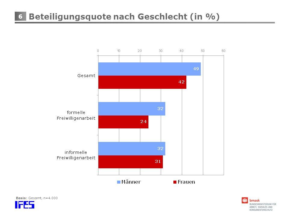 Beteiligungsquote nach Geschlecht (in %)