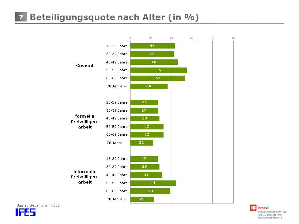 Beteiligungsquote nach Alter (in %)