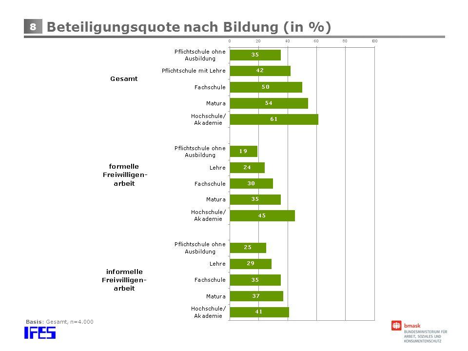 Beteiligungsquote nach Bildung (in %)