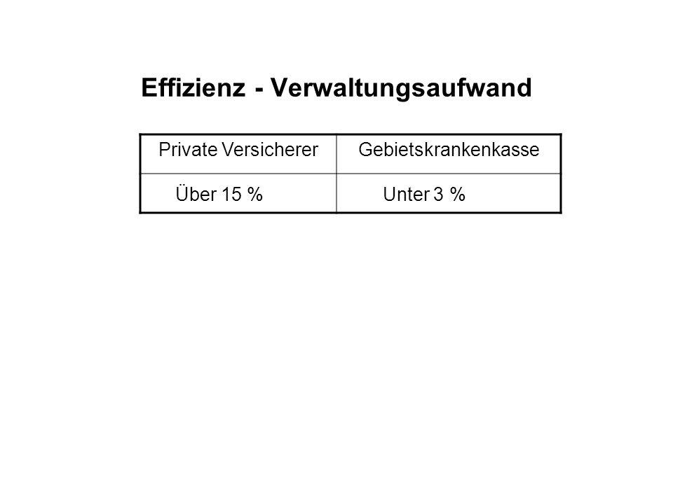 Effizienz - Verwaltungsaufwand