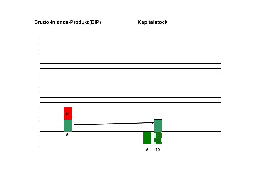 Brutto-Inlands-Produkt (BIP) Kapitalstock