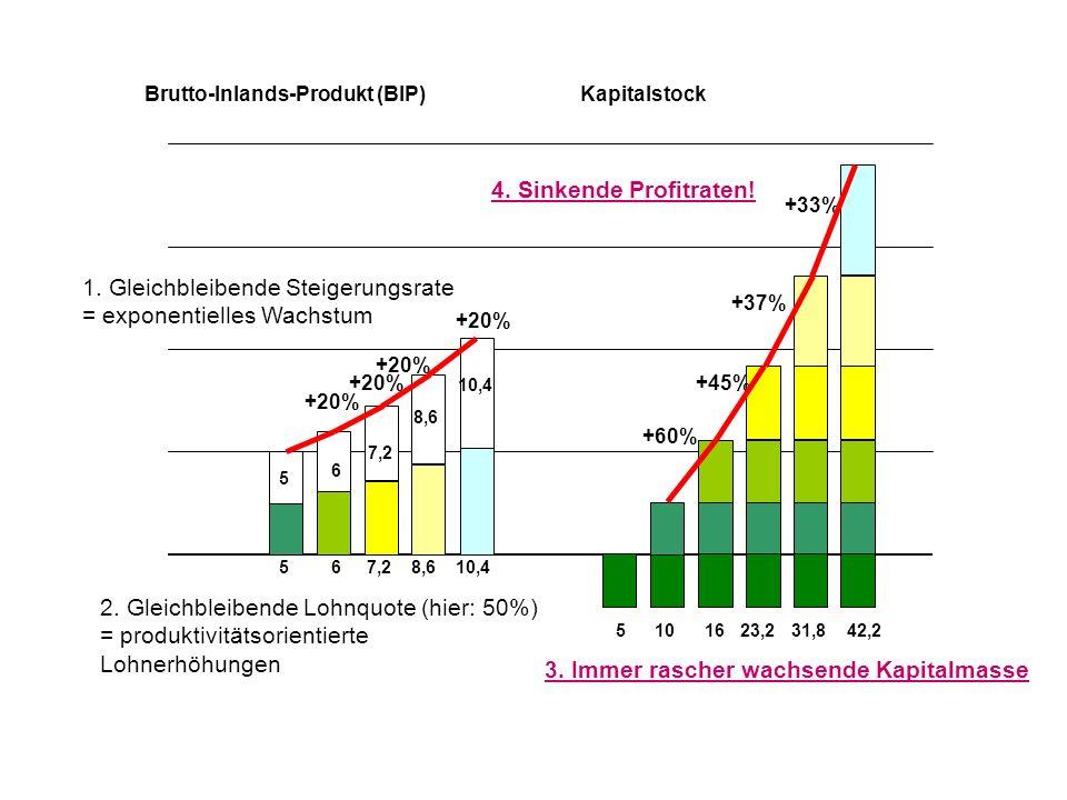 1. Gleichbleibende Steigerungsrate = exponentielles Wachstum