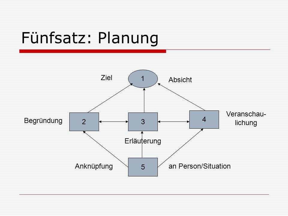 Fünfsatz: Planung 1 Ziel Absicht Veranschau-lichung 4 2 3 Begründung