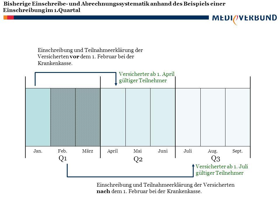 Bisherige Einschreibe- und Abrechnungssystematik anhand des Beispiels einer Einschreibung im 1.Quartal